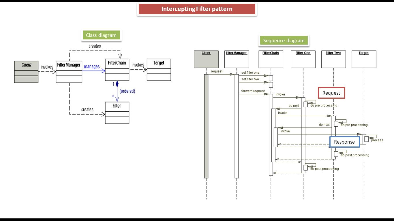 intercepting filter design pattern class and sequence diagram [ 1366 x 768 Pixel ]