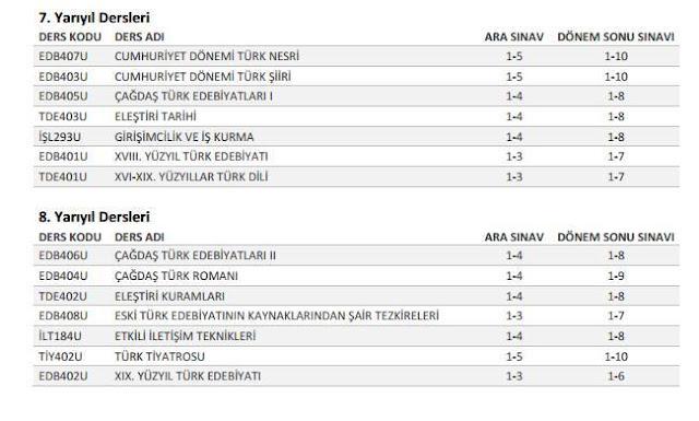 AÖF, Türk Dili ve Edebiyatı - 2015-2016 Sorumluluk Üniteleri 4. Sınıf