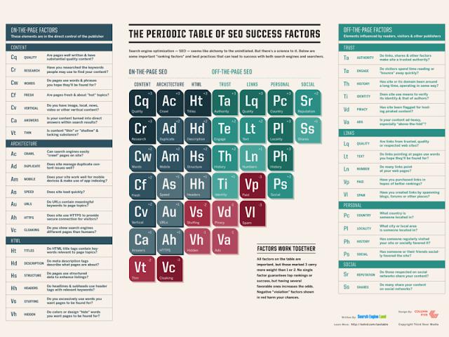 tabel periodik mengenai faktor keberhasilan dalam SEO