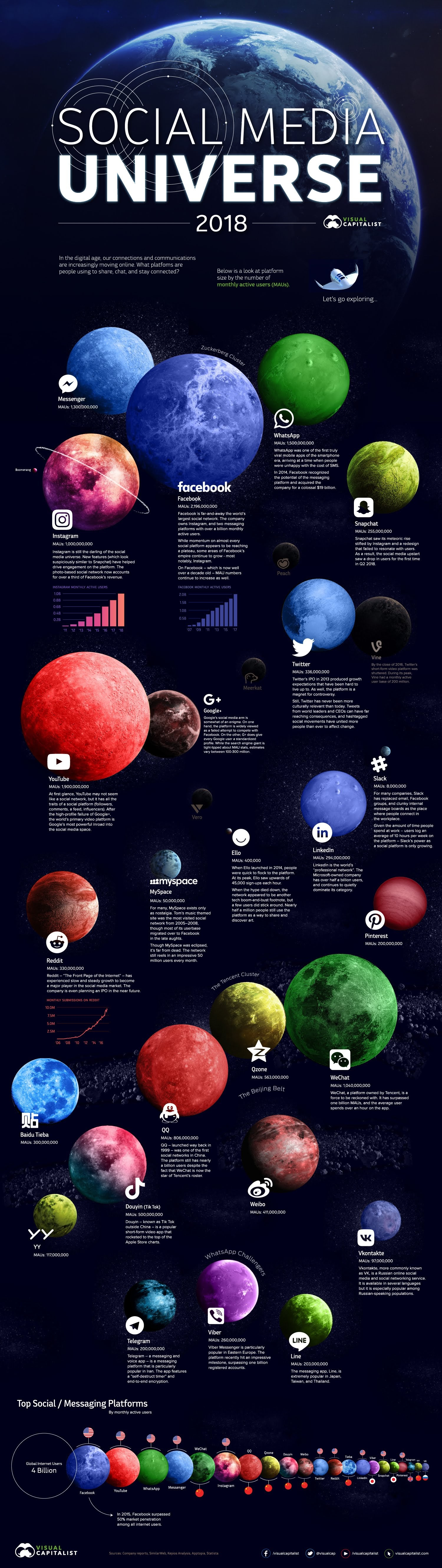 Social Media Universe in 2018 #infographic