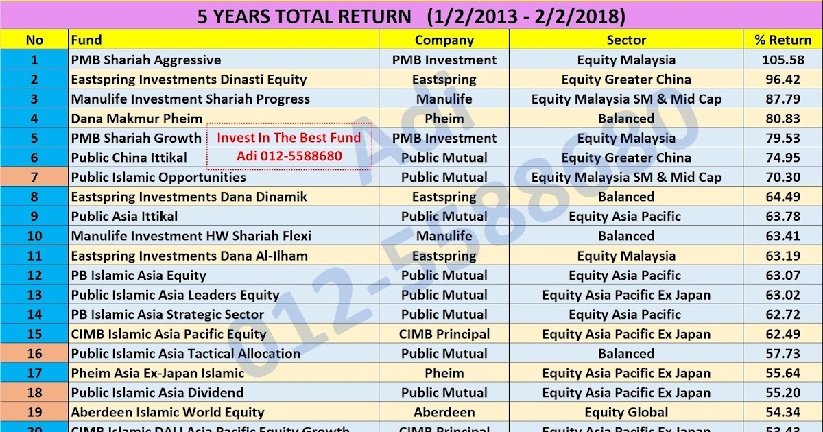 unit trust in malaysian companies Invest in islamic unit trusts/mutual funds in malaysia syariah-compliant, safe and proven to be profitable in medium to long term  but companies which are not .
