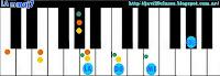 acorde de piano organo o teclado