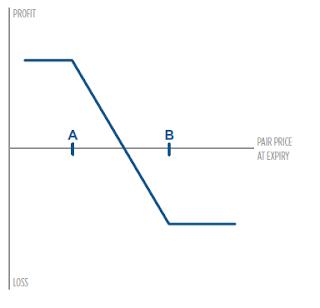 diagrama de la estrategia con opciones Long Put Spread