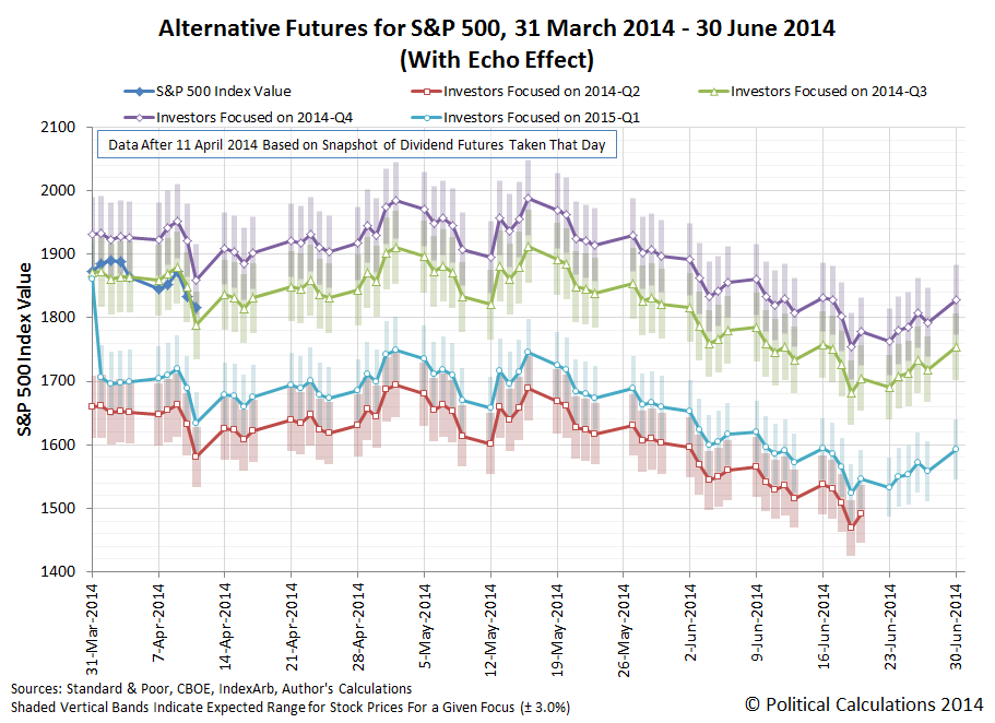 Alternative Futures for S&P 500, 31 March 2014 - 30 June 2014 (With Echo Effect), Snapshot on 11 April 2014