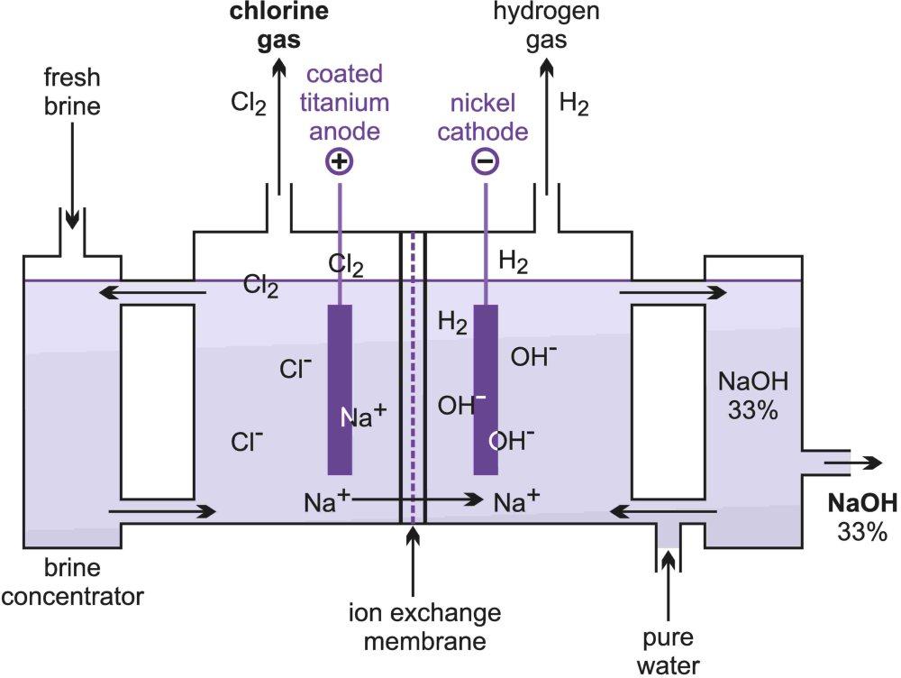 Aplikasi Kimia Pembuatan Natrium Hidroksida Skala