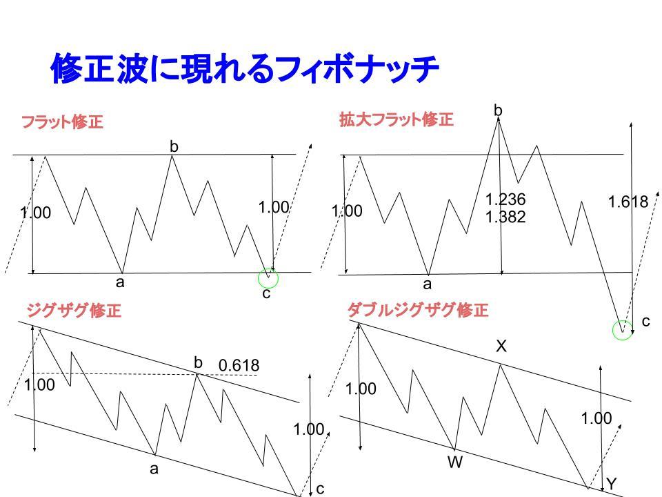 修正波に現れるフィボナッチ比率