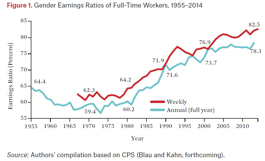 conversable economist women in the us labor market in considering the range of reasons for the remaining gender pay gap i was struck by the essay by kim a weeden youngjoo cha and mauricio bucca