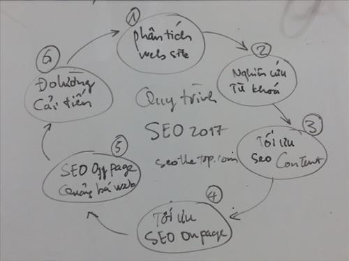 Quy trình SEO website lên Top Google nhanh và bền vững