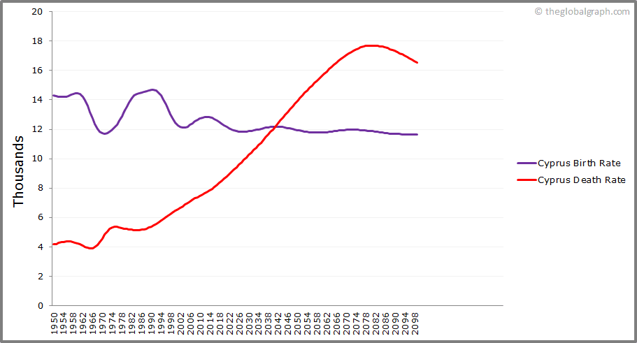 Cyprus  Birth and Death Rate