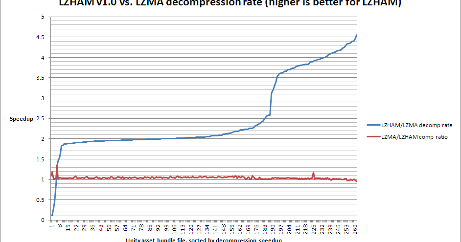 Rich Geldreich's Tech Blog: LZHAM v1 0 vs  LZMA relative