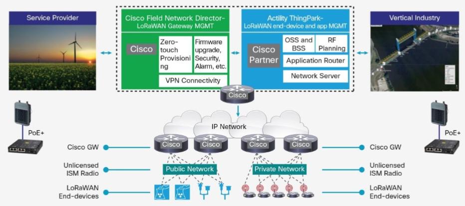 Cisco, Network Equipment Resource: Updated: Cisco Interface Module