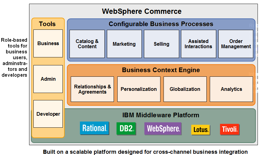 Websphere Commerce Experience  Websphere Commerce Architecture Diagram