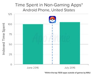 time_spent_in_non_gaming_apps