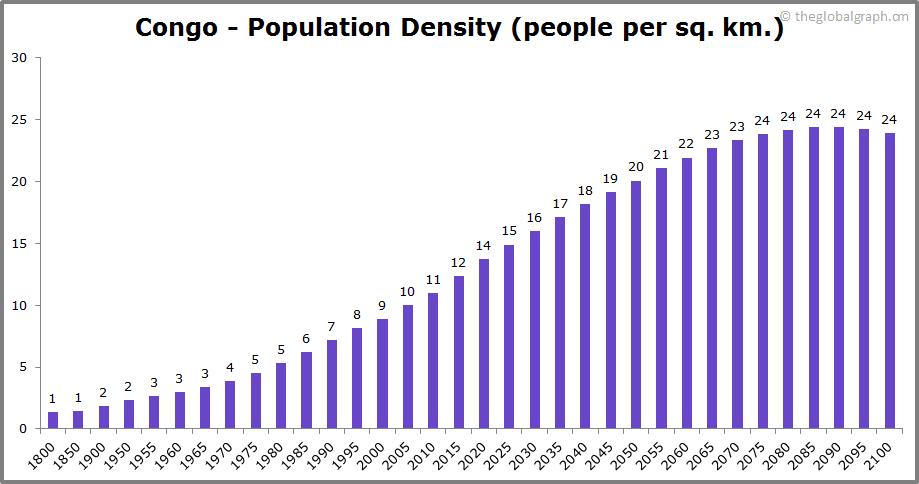 Congo  Population Density (people per sq. km.)