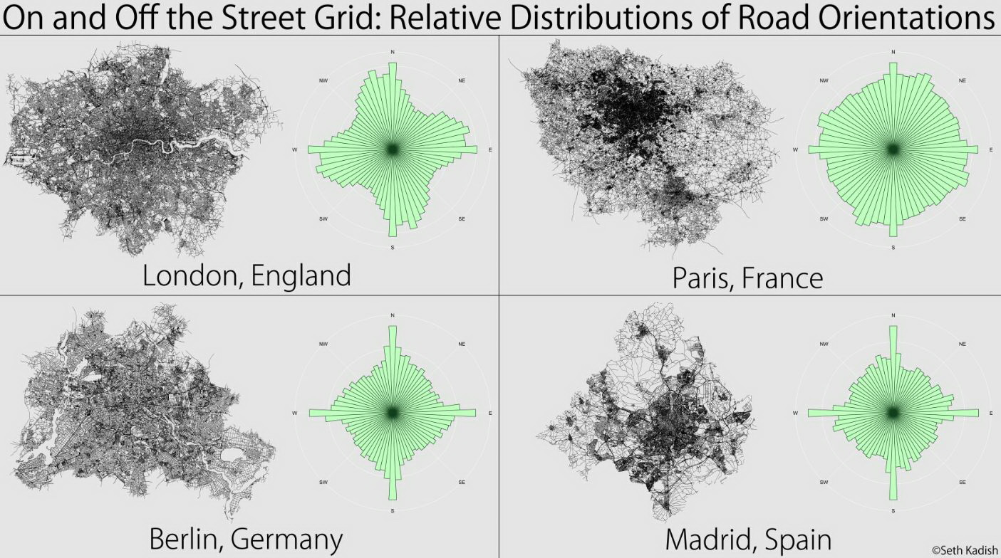 Relative distributions of road orientations for London, Berlin, Paris and Madrid