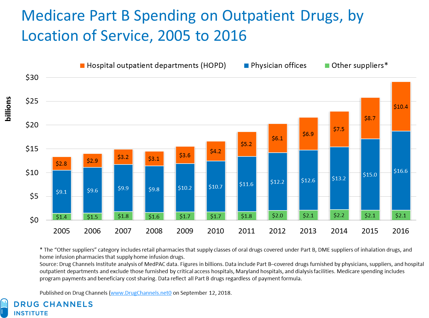 Drug Channels: Updated Part B Data: Hospitals Are Displacing