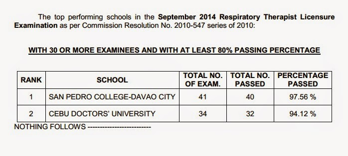 top performing schools in the September 2014 Respiratory Therapist board exam