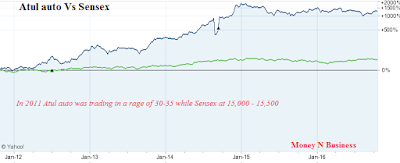 Shares of Atul auto Vs. BSE Index (SENSEX) , atul auto growth story