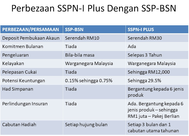 Perbandingan SSPN-i Plus Dengan Produk Kewangan Lain