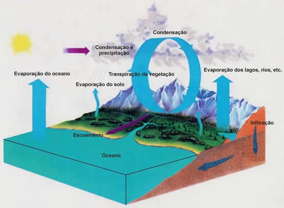 Hidrologia | Conceitos de Hidrologia