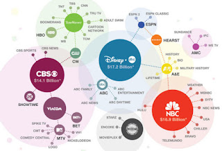 Entertainment Companies