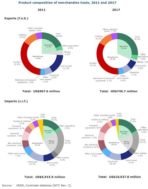 Chandan Sapkota's blog: Latest trade policy review of Nepal
