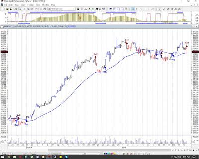 Bank Nifty Chart 22nd April