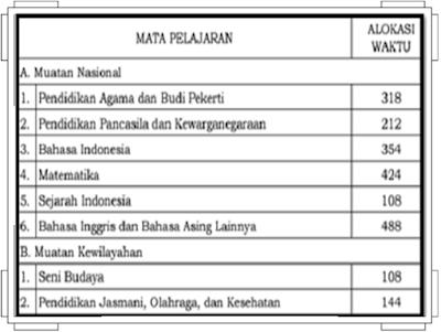 Struktur Kurikulum 2013 Sekolah/Madrasah 2017/2018