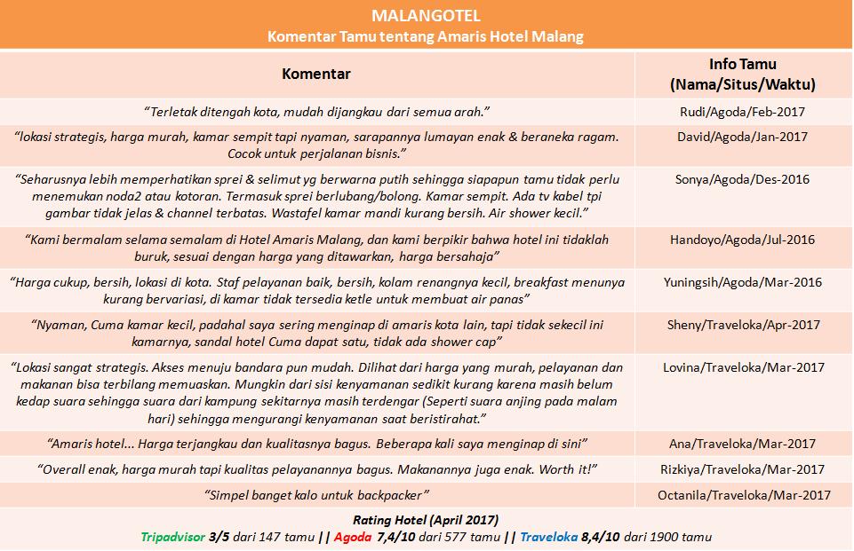 Review tamu serta rating Amaris Hotel Malang dari Traveloka, Agoda dan TripAdvisor.