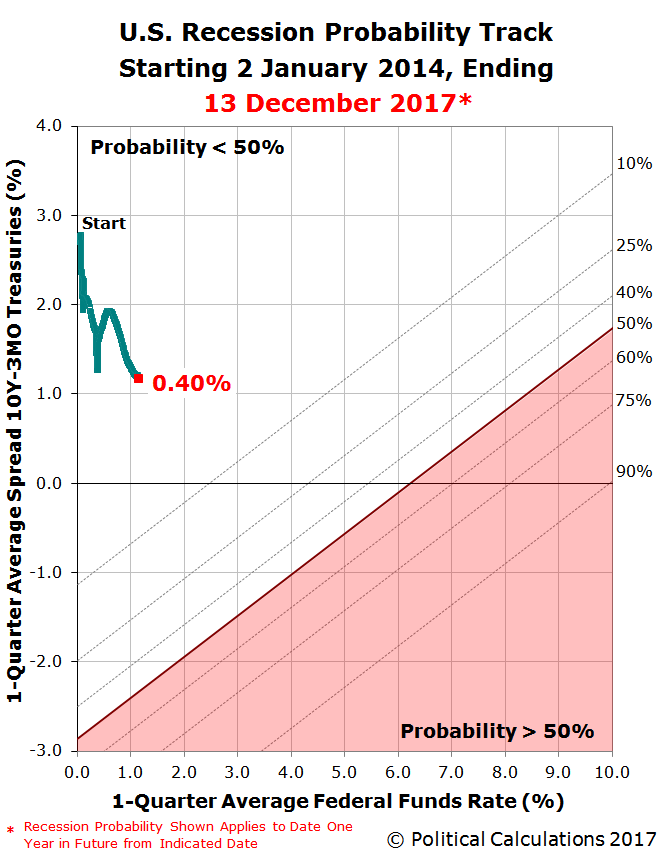 Recession Probability Track - 2 January 2014 through 13 December 2017