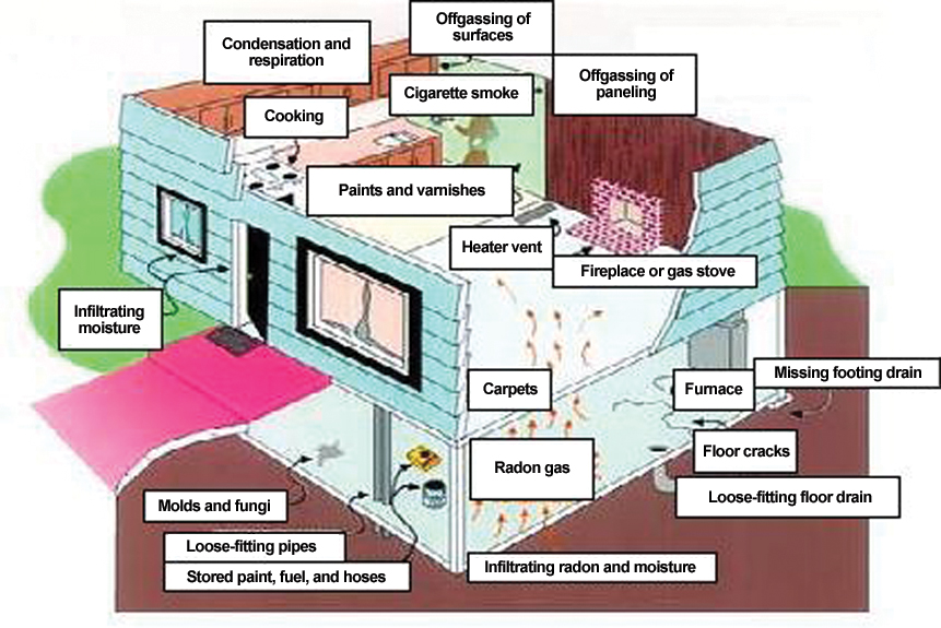 Rochester passive house whole house ventilation you cannot rely on a leaky non ventilated house to ventilate itself via infiltrationexfiltration exhaust fans bathroom range hood publicscrutiny Choice Image