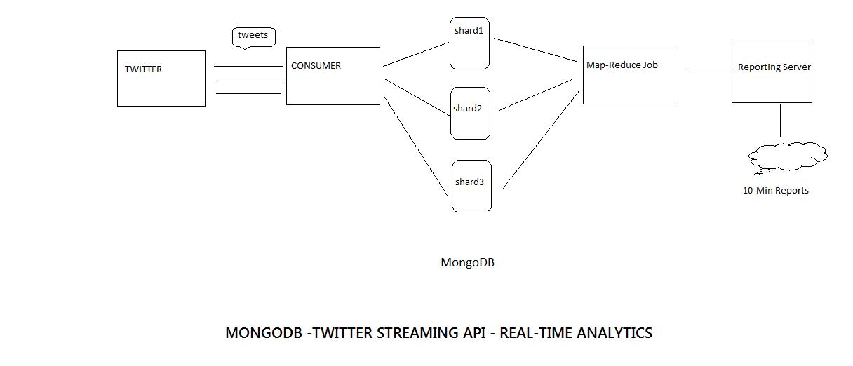 Break the CODE!!!: Real-Time Data Analysis using Twitter Stream