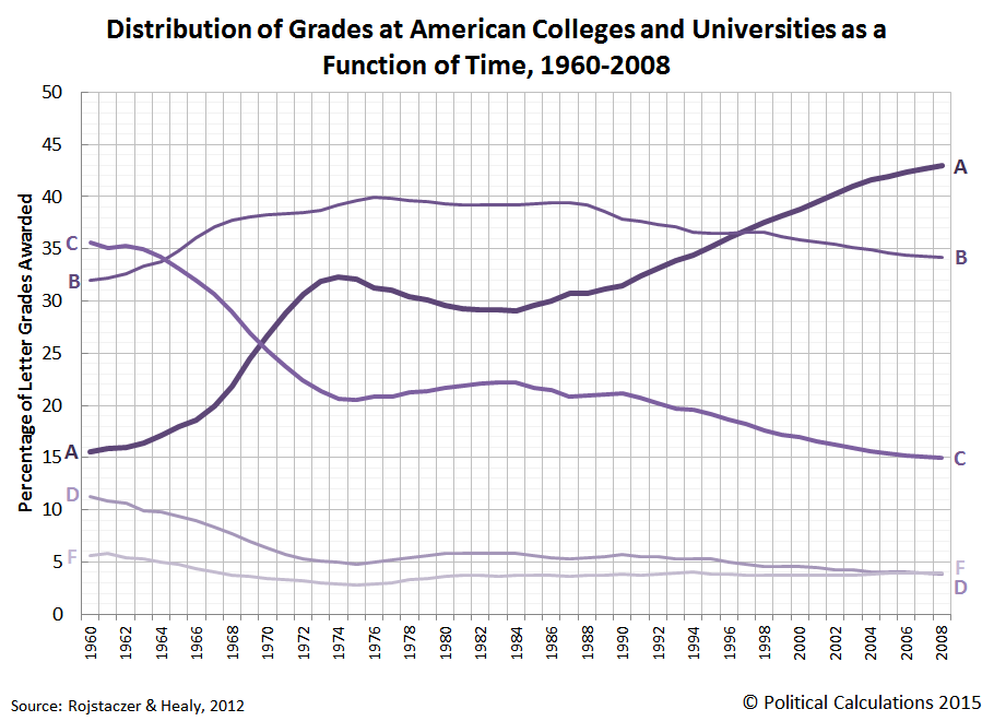 Rojstaczer and Healy: Distribution of grades at American colleges and universities as a function of time