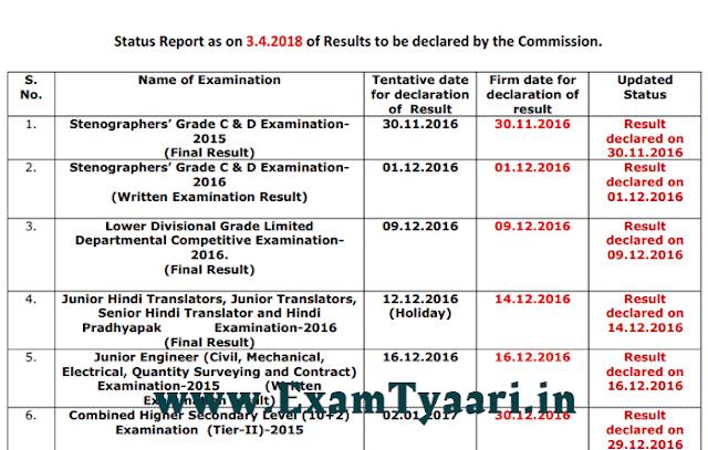 SSC Result Status Official Notice - March 3, 2018 - ExamTyaari