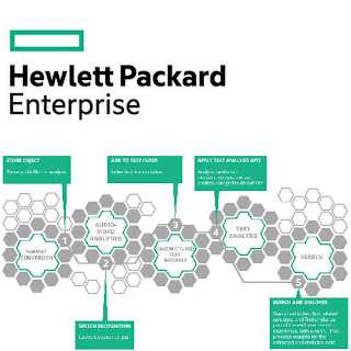 HPE announces beta launch of its Machine Learning API