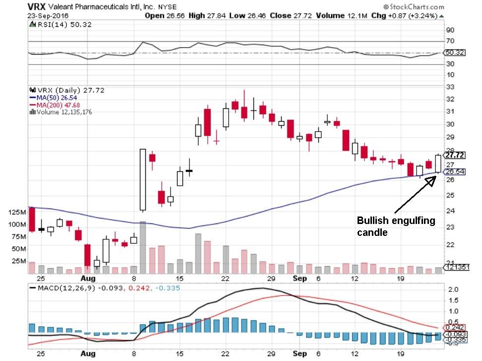 VRX price chart showing bullish engulfing candle