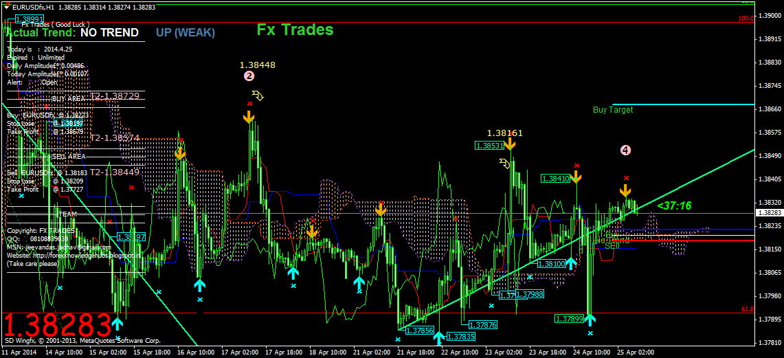 Forex knowledge
