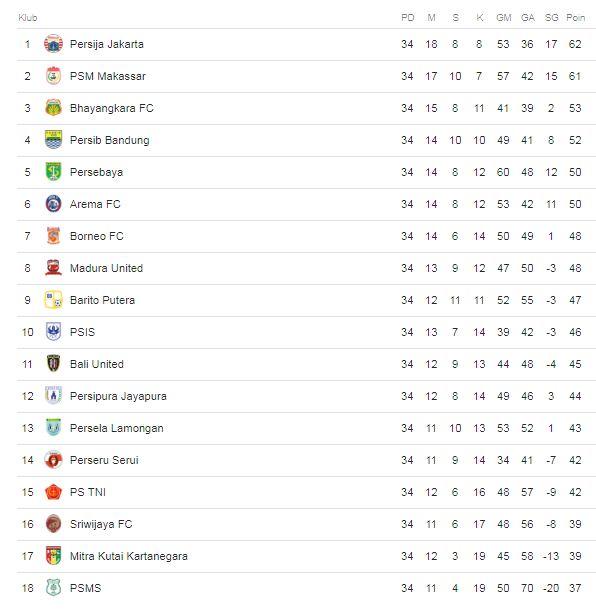 Klasemen Akhir Liga 1 2018