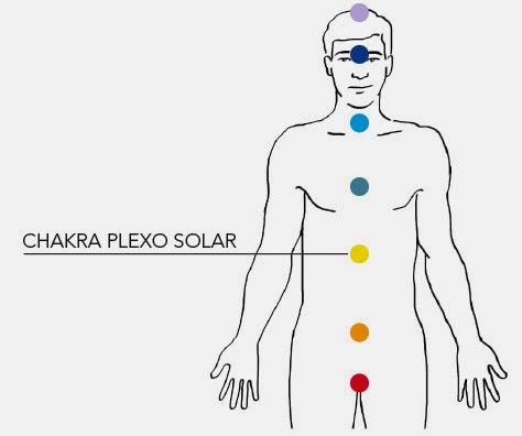 Silueta humana indicando con puntos de colores la ubicación de chakras y señalando el del plexo solar