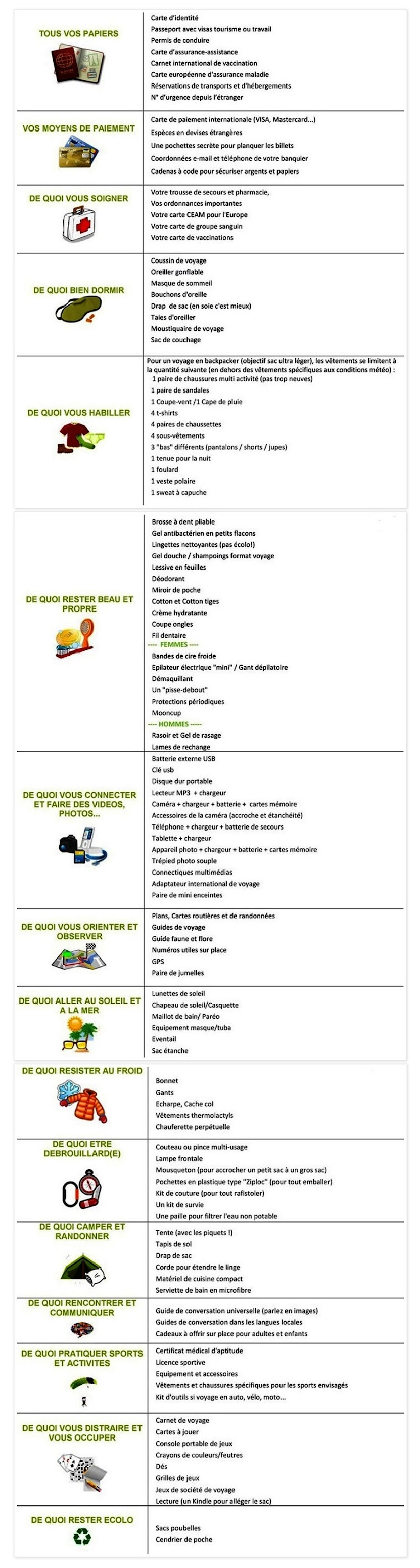 Tics en fle check list pour faire son sac de voyage for Liste chaine canalsat grand panorama pdf
