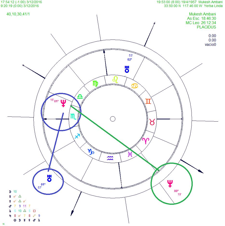 Birth chart of mukesh ambani gallery free any chart examples mukesh ambani birth chart image collections free any chart examples agenda vdica horoscope mukesh ambani astro nvjuhfo Gallery