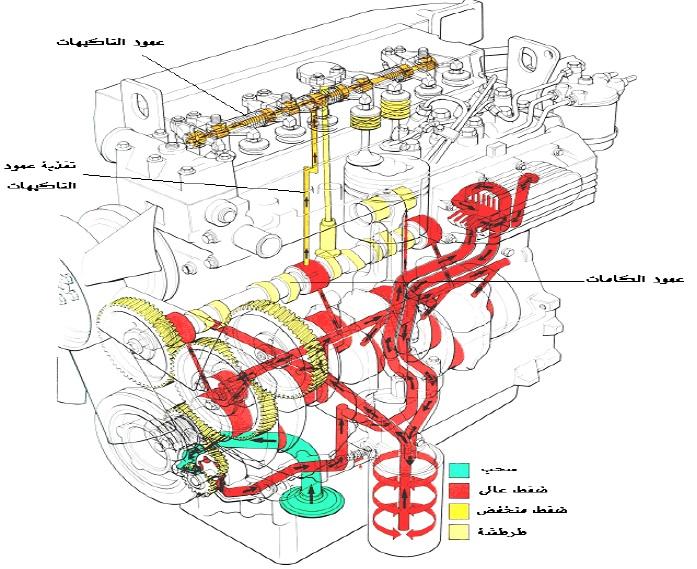 كتاب عن أجزاء محرك السيارةأجزاء محرك السيارة Pdf ميكانيكا وتكنولوجيا