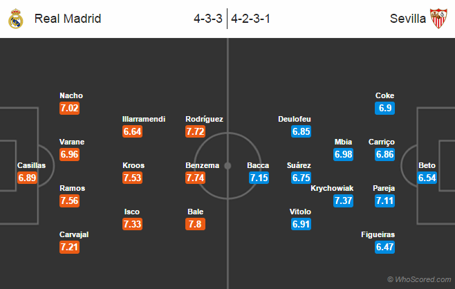 Possible Line-ups, Stats, Team News: Real Madrid vs Sevilla