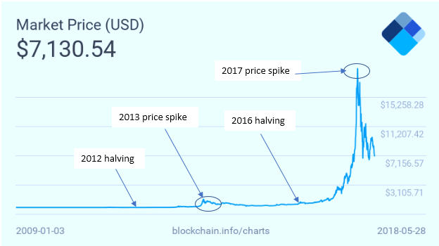 bitcoin-halving-2020-what-will-the-price-of-bitcoin-be