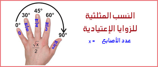 جدول النسب المثلثية للزوايا الإعتيادية