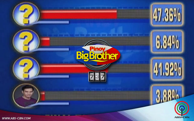 PBB Big Four voting