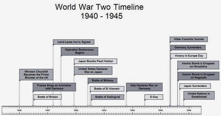 In Memory of World War II: January 2014