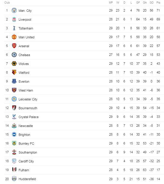 Klasemen Liga Inggris Sabtu 2 Maret 2019