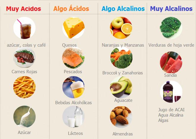 Por qu evitar el consumo frecuente de los alimentos cidos - Alimentos que evitan el cancer ...