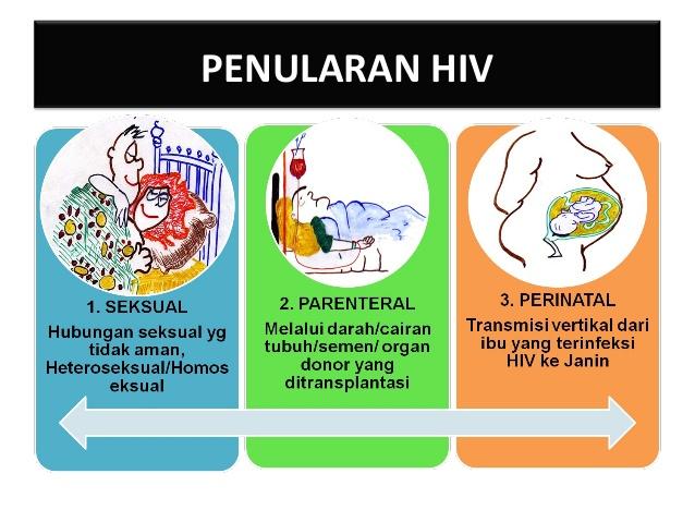 Hal-hal yang Menyebabkan Penularan HIV, Ketahui dan Hindari